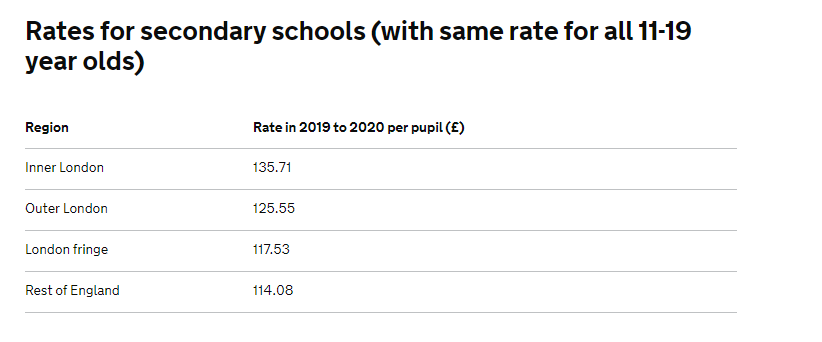 Rates of Teacher Pension funding for Secondary Schools per pupil.