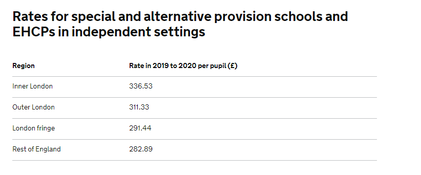 Rates of Teacher Pension funding for Special Schools per pupil.