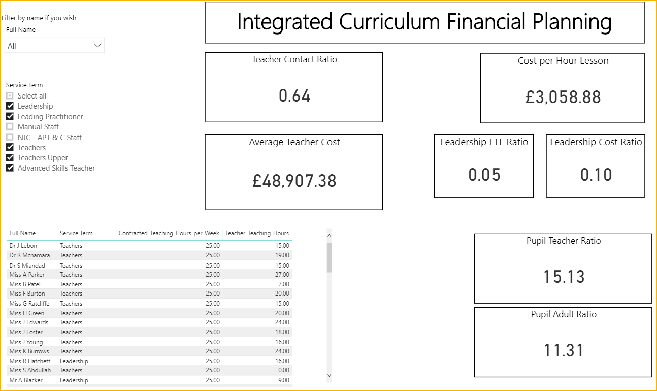 Capita SIMS Integrated Curriculum Financial Planning tool